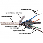 Кабель LANMASTER SFTP, 4 пары, кат. 6, с перегородкой, 250Mhz, PVC, белый, 305 м (LAN-6ESFTP-WH)